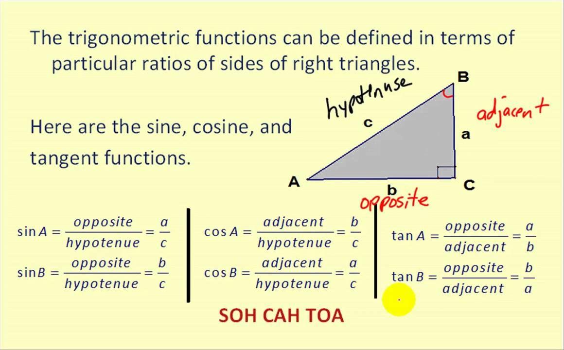 Trigonometric Functions Trigonometric Functions Calculus Right Triangle