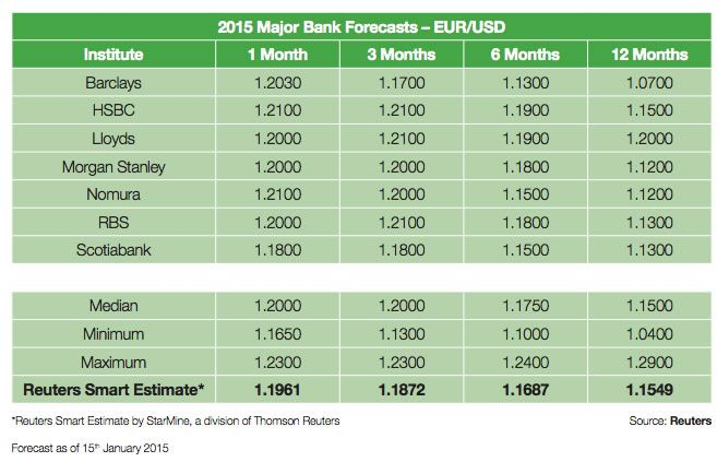 Eur Usd Currency Forecasts From Major Banks