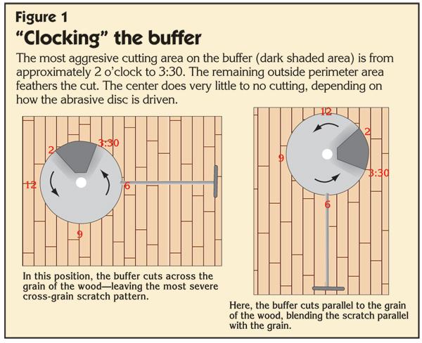 Taming The Buffer Understanding How A Wood Floor Buffer Works Part I Wood Floor Business Magazine In 2020 Wood Floors Flooring Wood