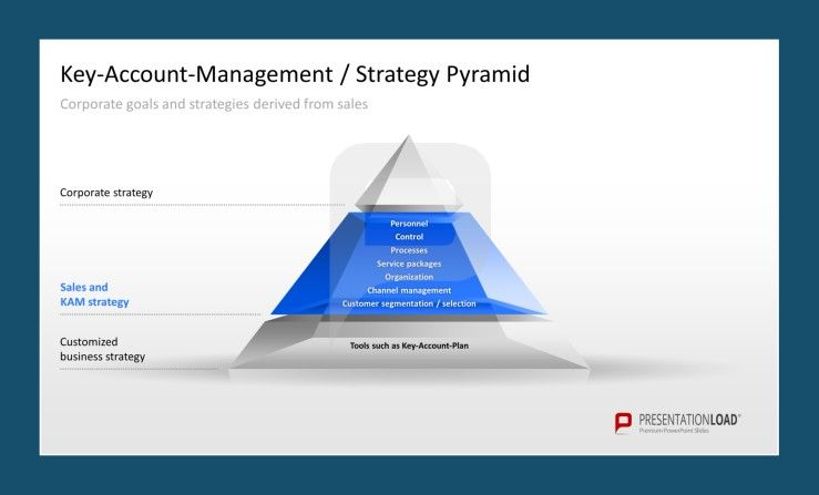 Key-Account Management Strategy Pyramid Template. #presentationload ...