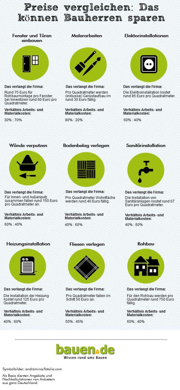 ▷ Haus selber bauen ▷ Eigenleistung beim Hausbau | Pinterest ...