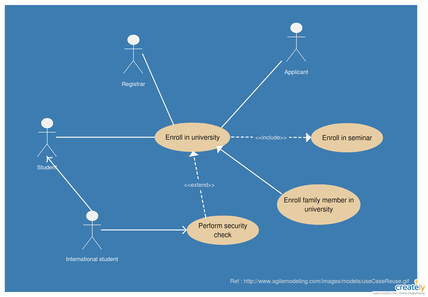 Use Case Diagram of University Enrolling System. Click on the image ...