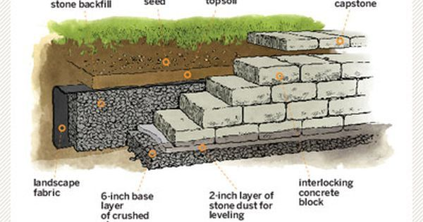 Image Result For Small Retaining Wall On Slope Gabion