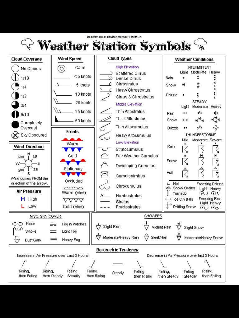 hight resolution of Pin by ❤️Lorraine Moran❤️ on I Should Know This?   Weather science