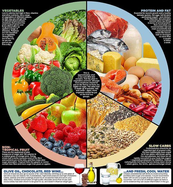 Ο δρ Mosley ισχυρίζεται πως οι δίαιτες χαμηλών λιπαρών δεν