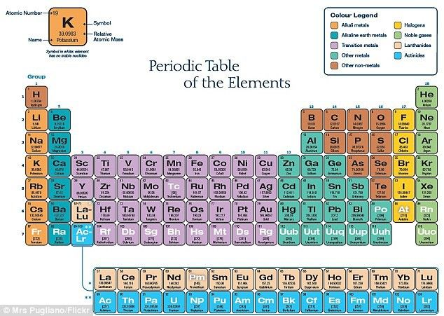 Thanks to the biggest discovery of the year we finally know where - new periodic table another name for group