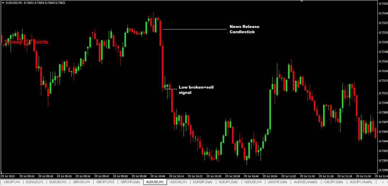 How to trade the 1 minute chart forex bettinger inside track shoe