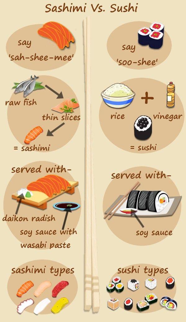 Sashimi Vs. Sushi Infographic