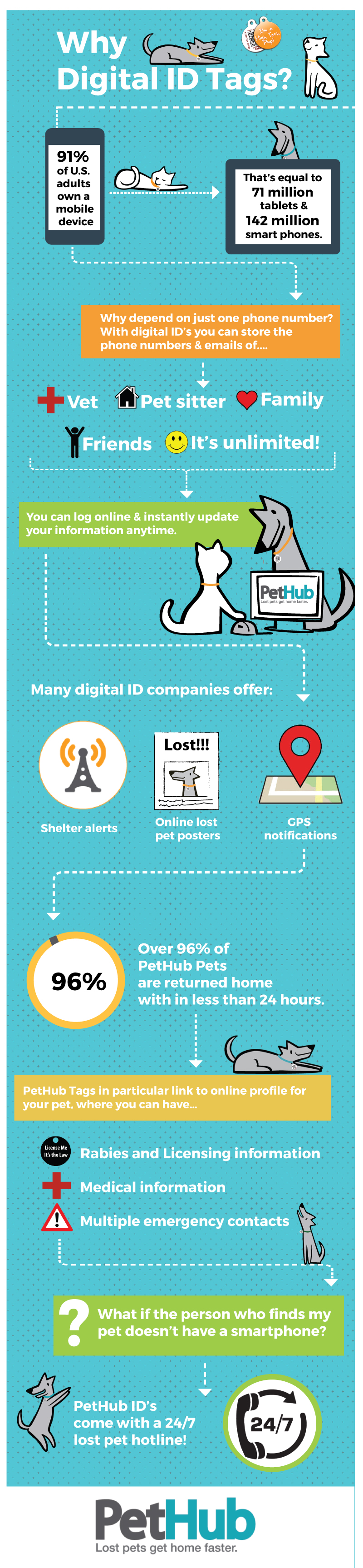 Why Digital Id Tags Losing A Pet Pet Identification Pet Safety