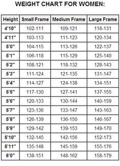Image Result For How Much Should A Woman That Is 5 7 Weigh Healthy Weight Charts Weight Chart For Men Weight Charts