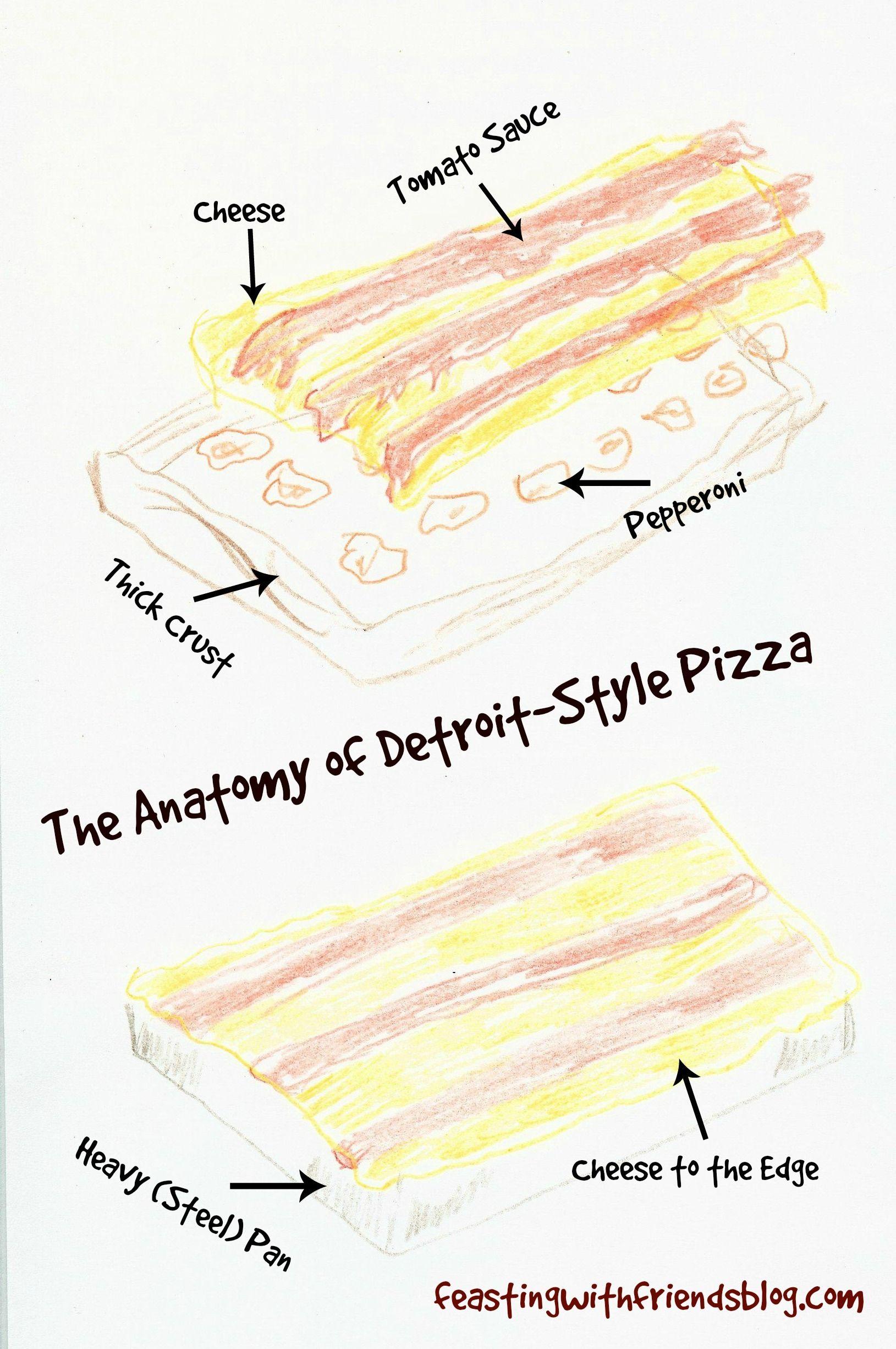 the anatomy of detroit style pizza | Mmmyumm | Pinterest