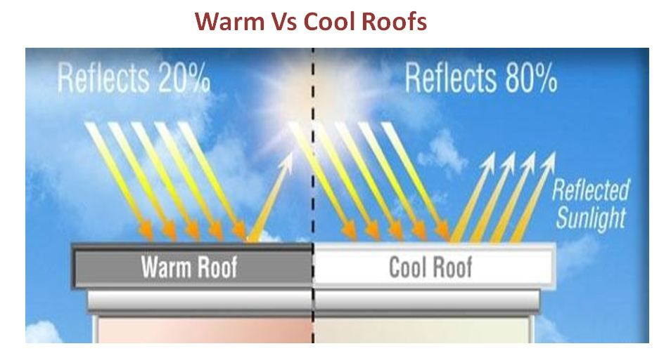 A Roof Can Reflect The Sun Rays And Make It Cool Here Is The Difference Between Coldroofs And Warmroofs Cool Roof Warm Roof Roof S