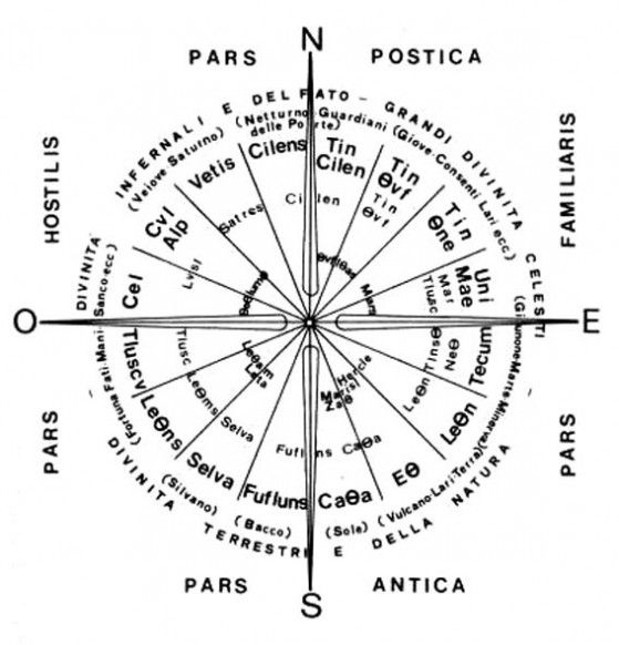 Etruscan subdivision of the Cosmos (with Deities who dwell the different sectors)
