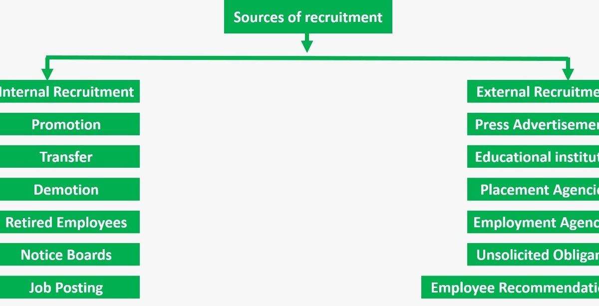What Is Recruitment And Its Sources ما هو التوظيف ومصادره Recruitment Job Posting Placement Agencies