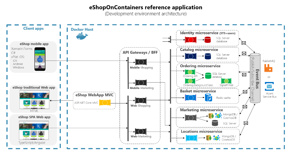 Implementing Api Gateways With Ocelot Microsoft Docs Diagram Architecture Software Architecture Diagram Application Architecture Diagram