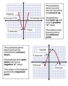 Graphing Quadratic Equations Quadratics Algebra Help Quadratic
