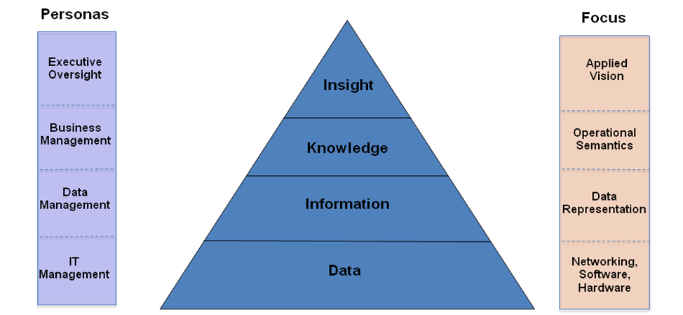 managing communications knowledge information Managing communication knowledge and information importance information technology essay the fate of any business venture is decided by the decision-making ability of the business leadership, at the helm.