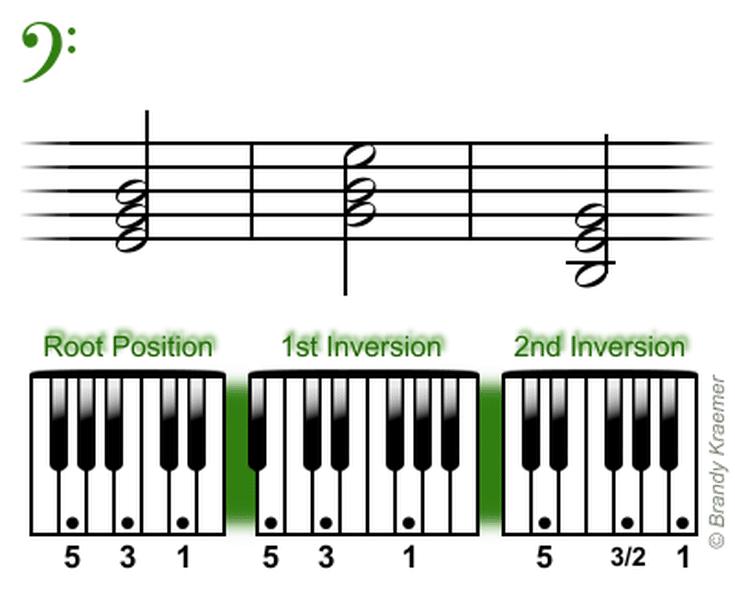 Beginner Bass Piano Chords Piano Pinterest Piano Bass And