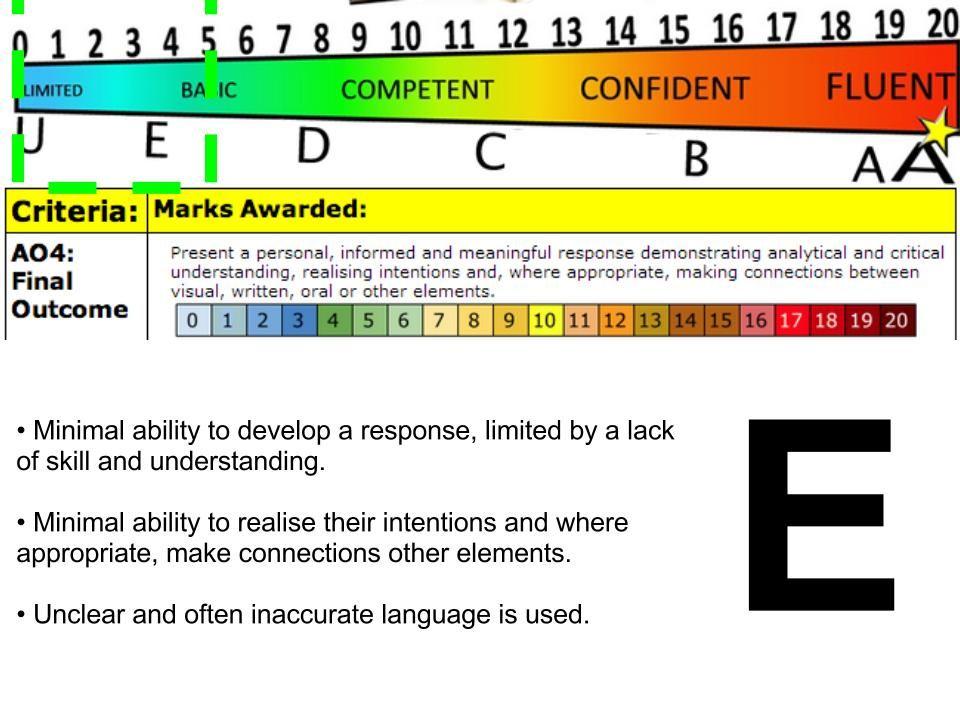 A'Level Grade E Assessment Objective 4 A level grades