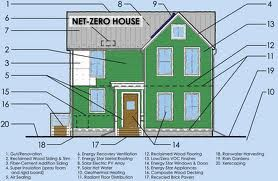 Net Zero Modern Design Homes Solar Energy Save Energy