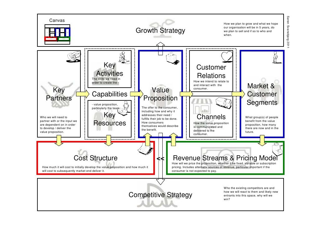 Business Model Canvas  Pdm    Business Canvases And