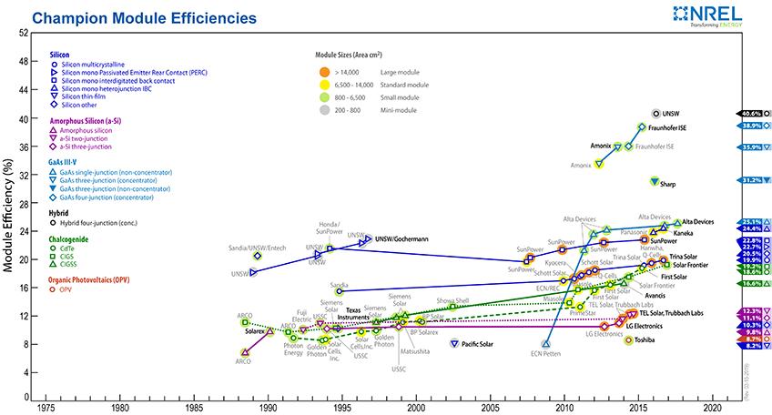 Champion Photovoltaic Module Efficiency Chart Solar Module Photovoltaic Module Energy Research