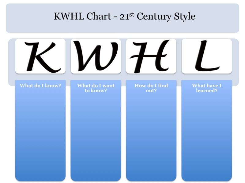 Upgrade Your Kwl Chart To The 21st Century With Images Kwl