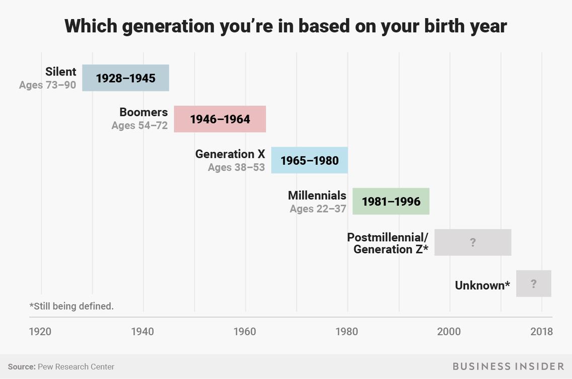 Which Generation Am I Boomers Millennials Gen X Generation Z Birth Years Business Insider Generation Z Generations By Birth Year Generation Years
