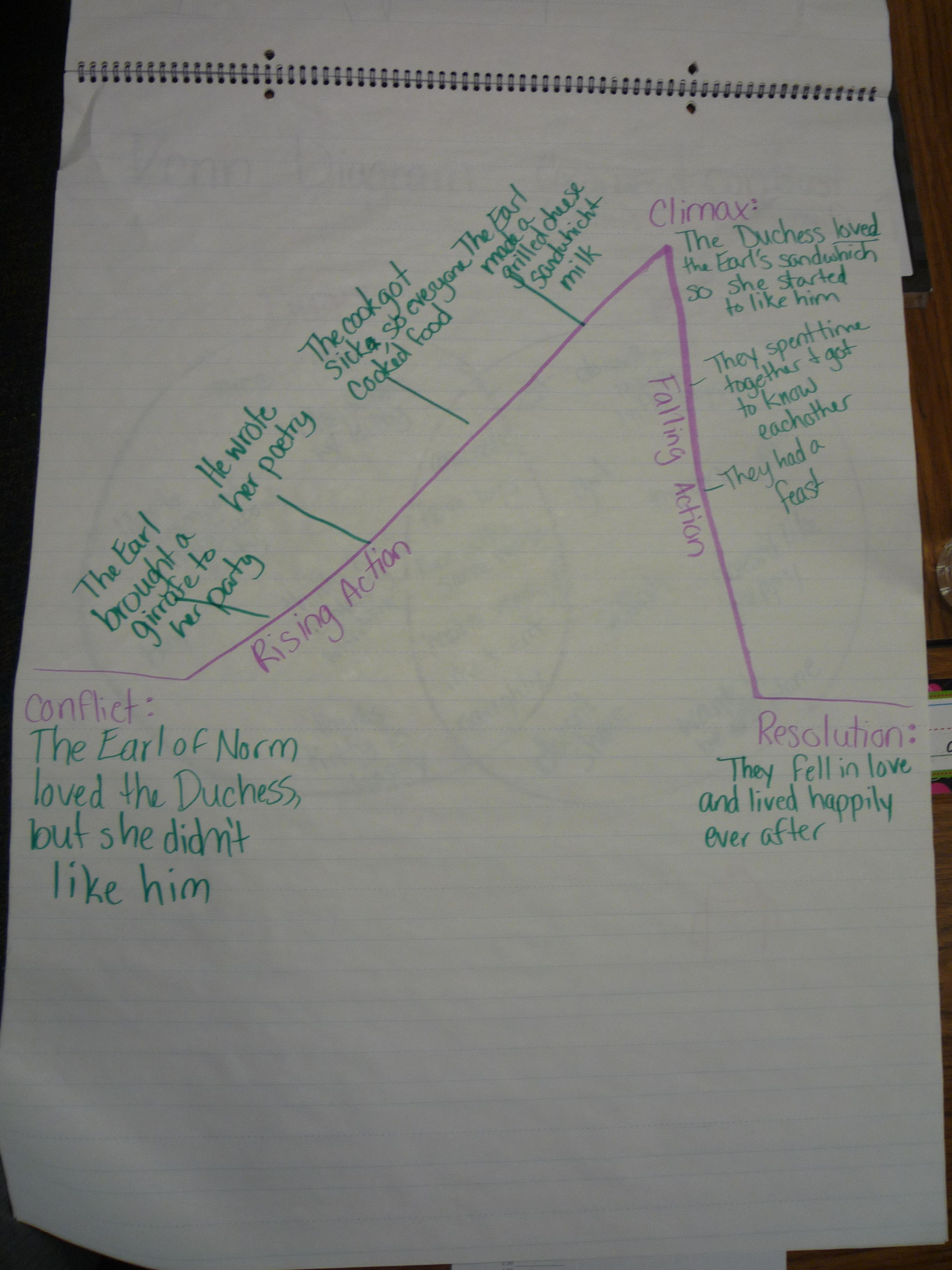 English Story Plot Line Example