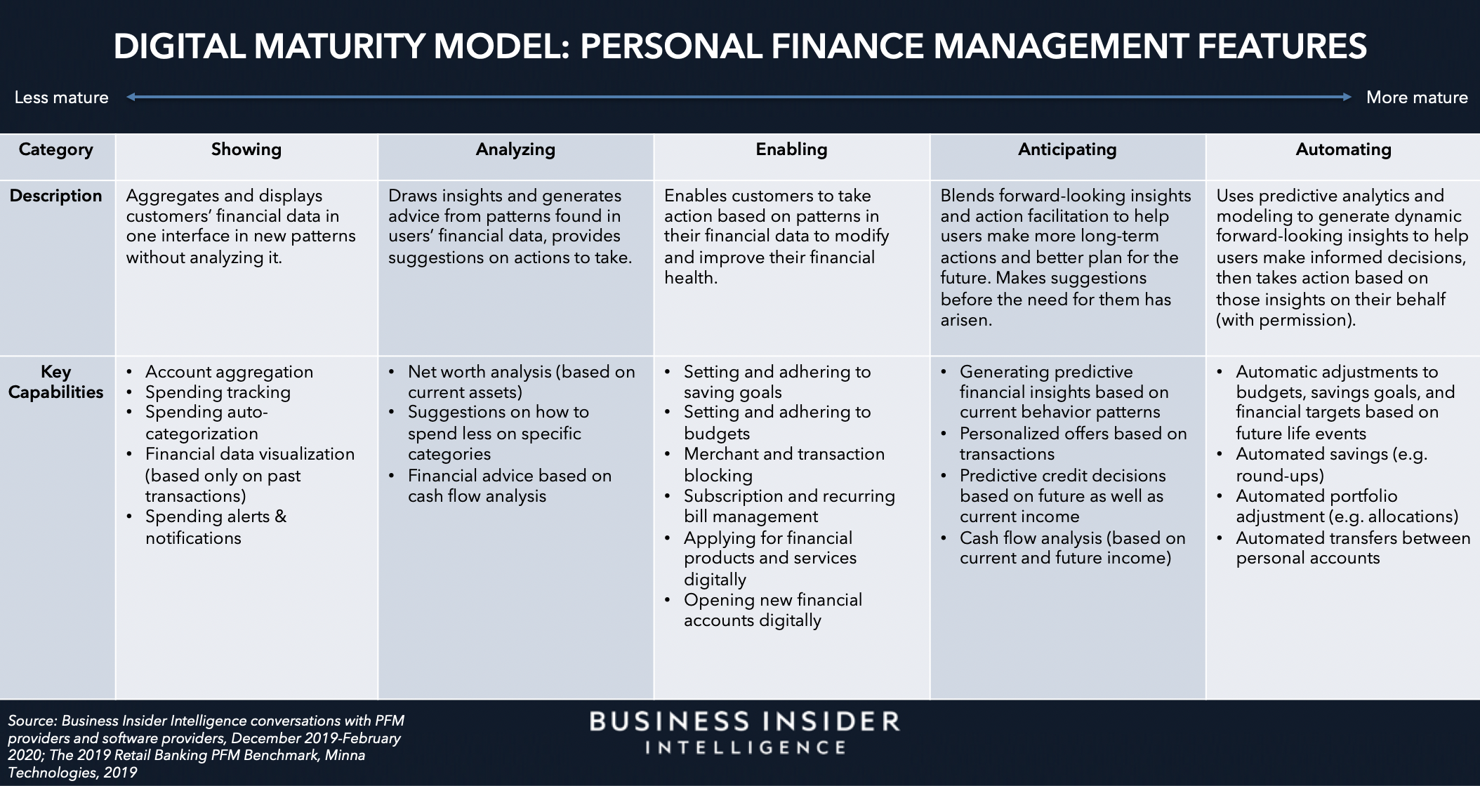 Personal Finance Management Disruptors Here S What Banks Can Learn From Innovative Providers Reaping Roi From Perso Personal Finance Finance Future Of Banking