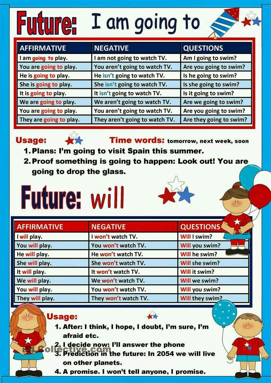Pin By Susanna Finoli On Ok Vs Will Be Going To Learn English English Writing Skills English Exercises