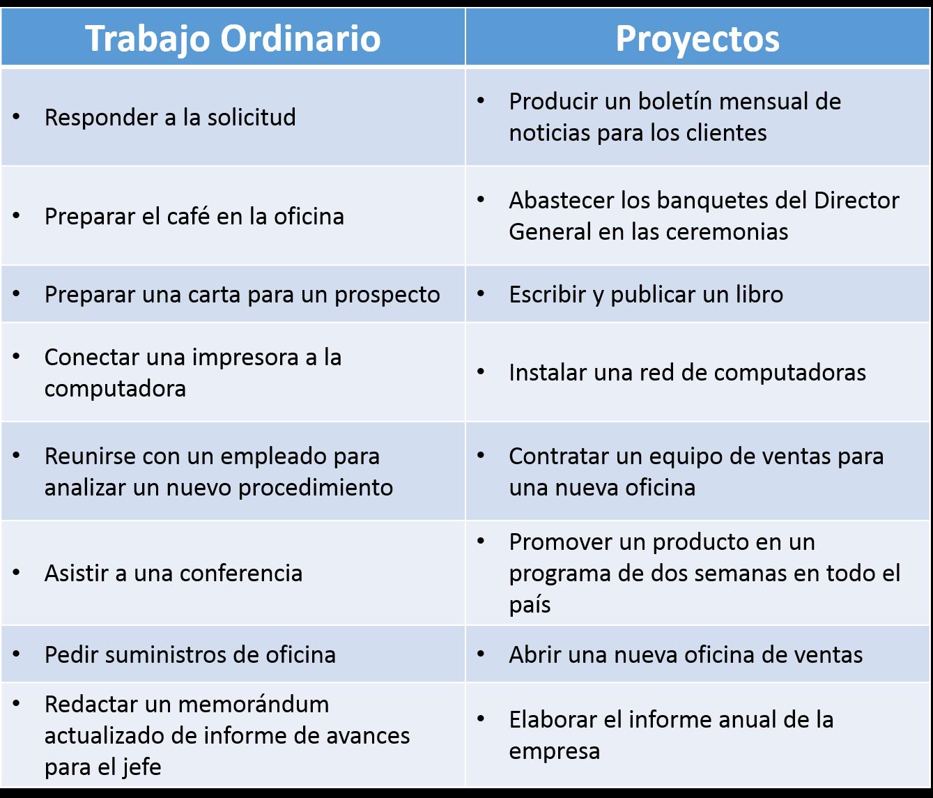 Comparar trabajo ordinario con proyectos | Proyectos empresariales ...