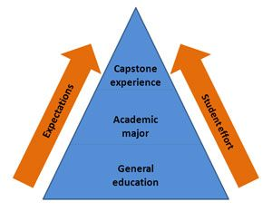 Capstone Definition