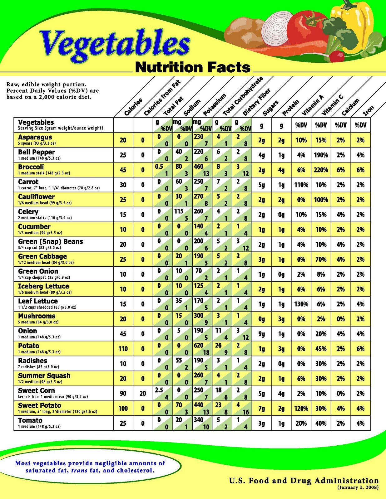 USDA Chart showing the nutritional value for a variety of ...