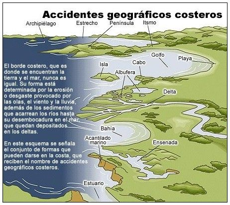 Imagenes De Accidentes Geograficos Social Studies Lesson Spanish Vocabulary Spanish