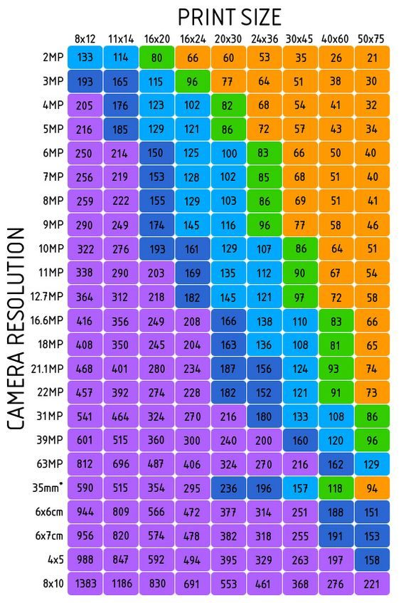 Standard Photo Print Sizes Chart Google Search Photography Basics Photography Lessons Digital Photography