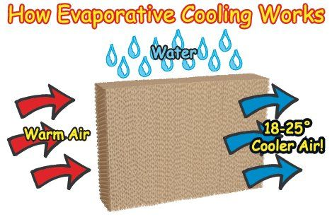 What Is Evaporative Cooling Outdoor Air Conditioner