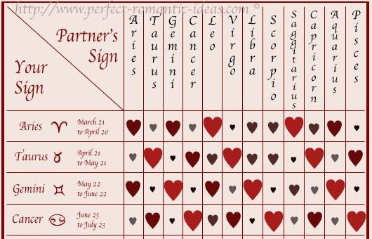 compatibility chart Astrology Compatibility chart, Signs