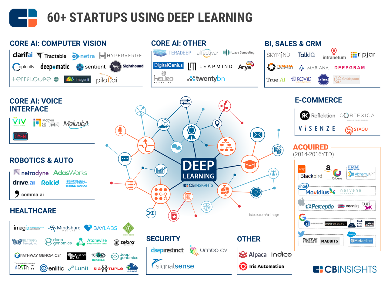 CBInsights - Deep Learning #AI #Startup #Artificial