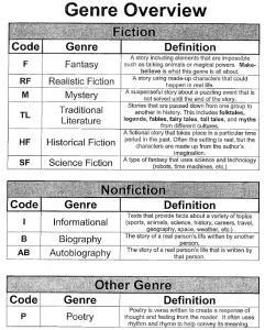 Genre Chart-have students list genre for each book review they ...