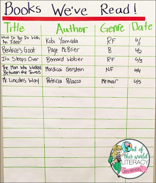 Reading workshop tip use a class anchor chart to record for How do you read blueprints