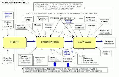 Reingeniería de procesos (4/5) - La gestión de procesos