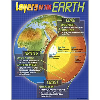 Layers of the Earth Learning Chart | TRENDenterprises.com