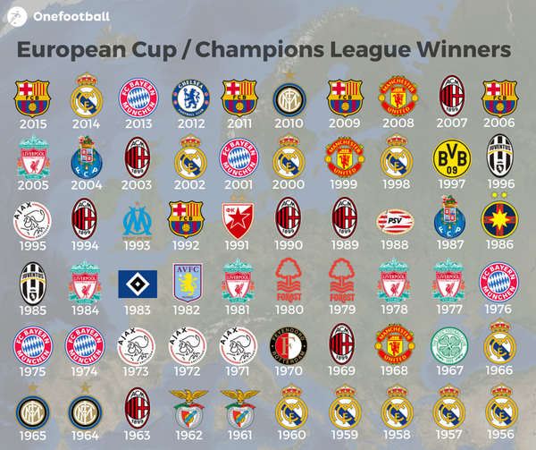 Uefa Champions League Gewinner