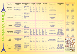 French Verb Conjugation Poster Updated Pdf Gcse French French Verbs French Verbs Conjugation