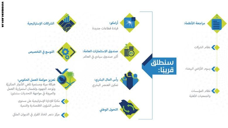 بالصور رؤية السعودية 2030 تشرح استراتيجية المستقبل عبر الانفوجرافيك Infographic Map Cards