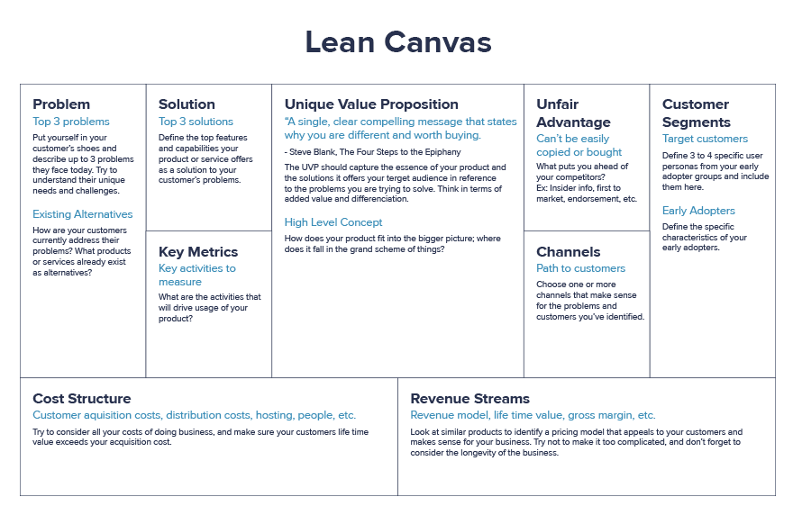 Free lean canvas template business start up pinterest brainstorm your business model and your unique value proposition with our free lean canvas template maxwellsz