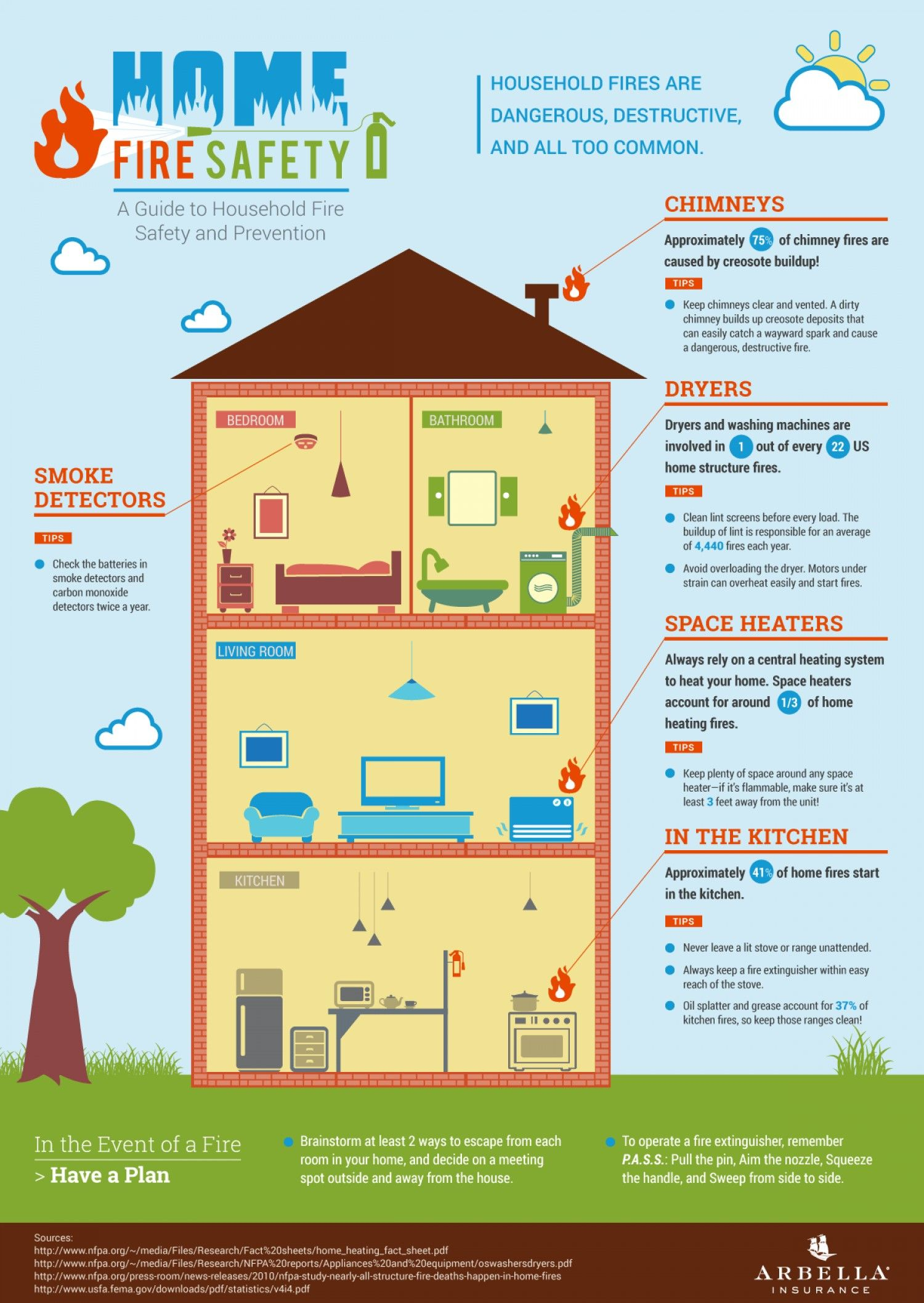 Home Firesafety Infographic Safety Family Fire Safety Tips