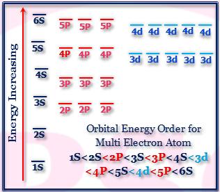 Orbital Energy Diagram For Multi Electron Atom Electron Configuration Study Chemistry Chemistry