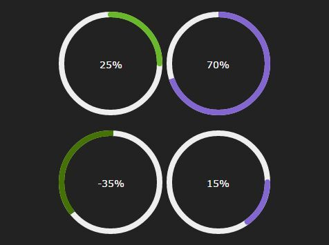 Circular Pie Chart  Progress Bar Plugin with jQuery and Canvas